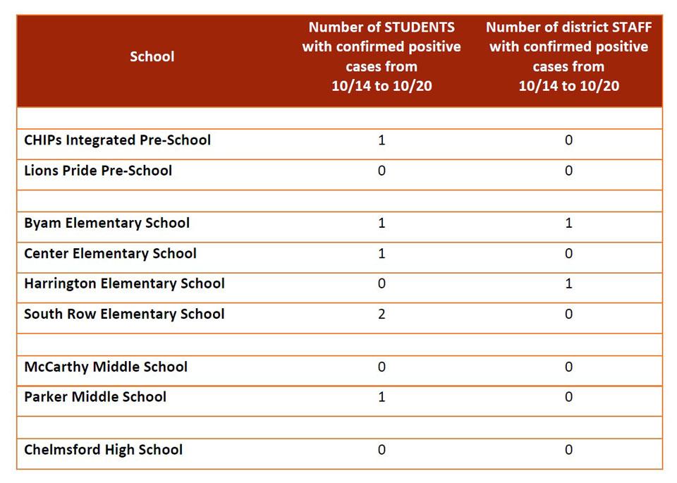 Chelmsford Public Schools Covid-19 Dashboard 10-21-21