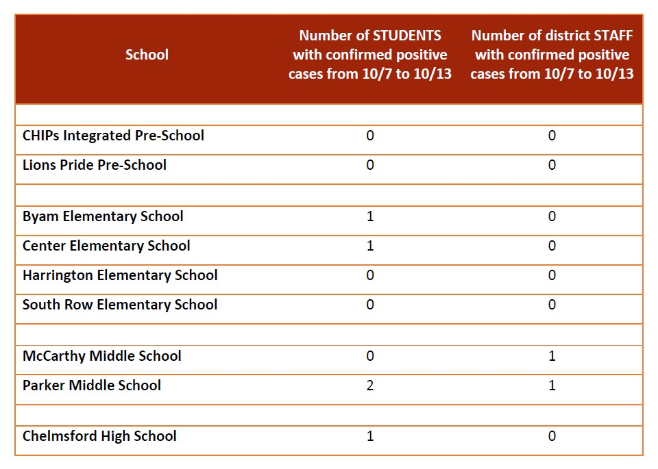 Chelmsford Public Schools Covid-19 Dashboard 10.14.21
